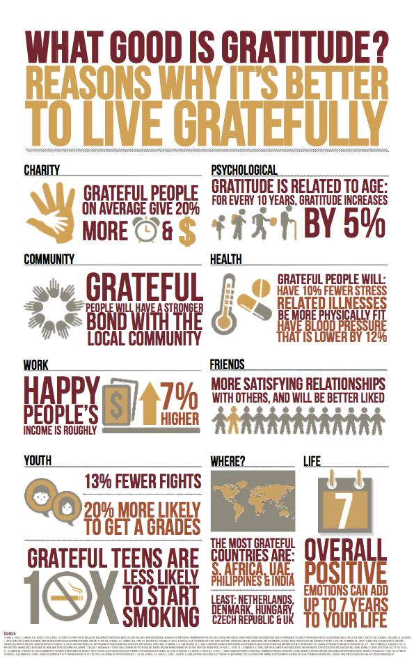 Source: How Gratitude Can Help You Through Hard Times, Robert Emmons, May 13, 2013 http://greatergood.berkeley.edu/article/item/how_gratitude_can_help_you_through_hard_times