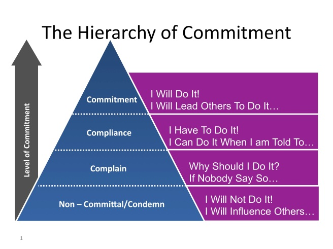Hierarchy of Commitment - Conversation Circles, May 24, 2010.  Source: http://conversationcircles.sg/2010/05/from-compliance-to-commitment-whats-underneath-it/